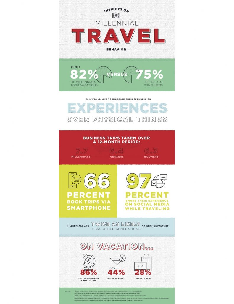 Millennials and travel